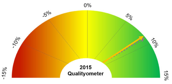 2015-qualityometer-graph