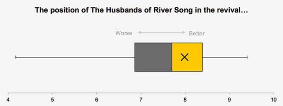 husbands-xmas-box-position-graph